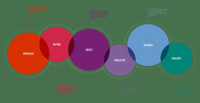 argos-designprocess@2x